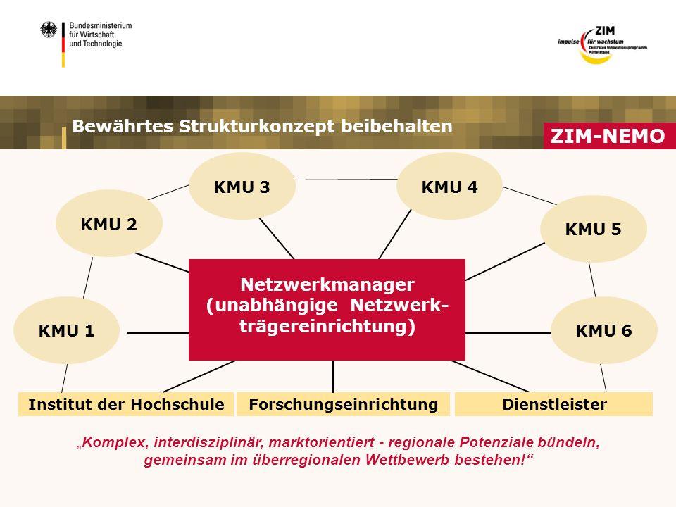 """Bewährtes Strukturkonzept beibehalten Institut der HochschuleForschungseinrichtung """"Komplex, interdisziplinär, marktorientiert - regionale Potenziale bündeln, gemeinsam im überregionalen Wettbewerb bestehen! Netzwerkmanager (unabhängige Netzwerk- trägereinrichtung) Dienstleister KMU 4 KMU 5 KMU 6 KMU 3 KMU 2 KMU 1 ZIM-NEMO"""