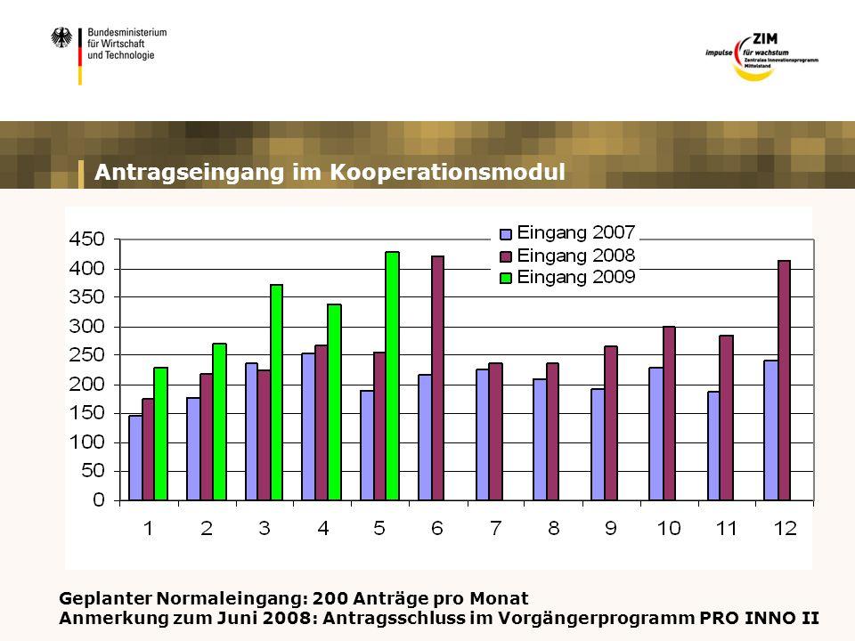 Antragseingang im Kooperationsmodul Geplanter Normaleingang: 200 Anträge pro Monat Anmerkung zum Juni 2008: Antragsschluss im Vorgängerprogramm PRO INNO II