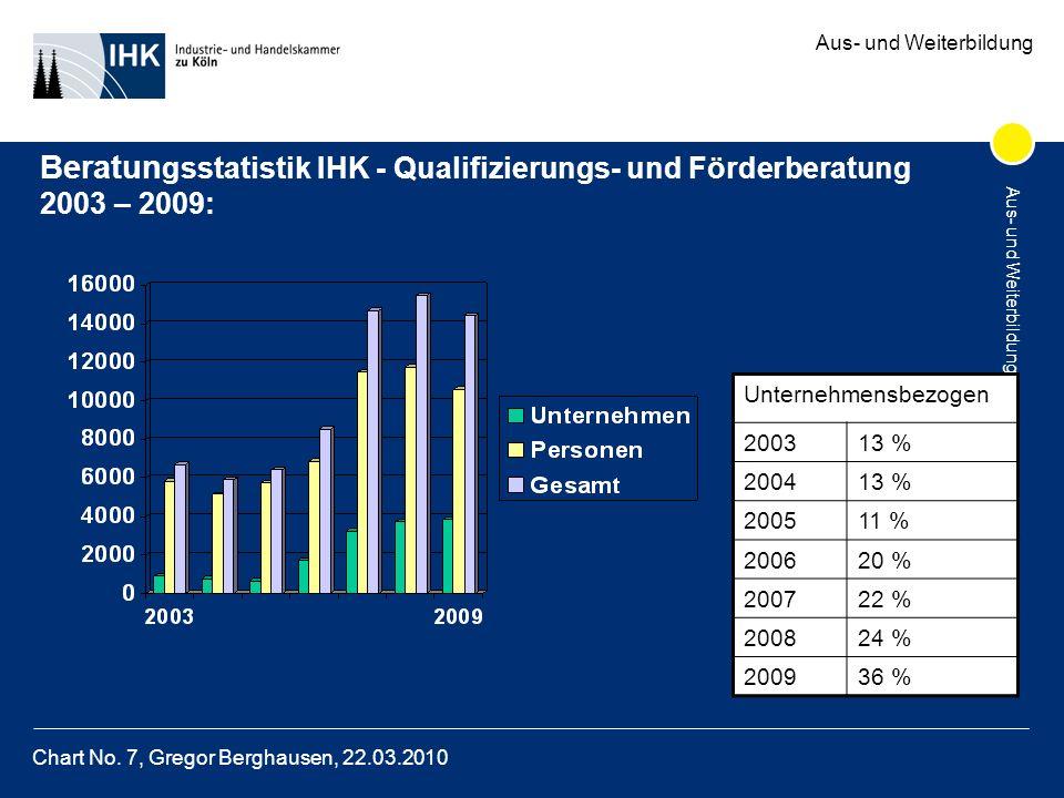Aus- und Weiterbildung Chart No.