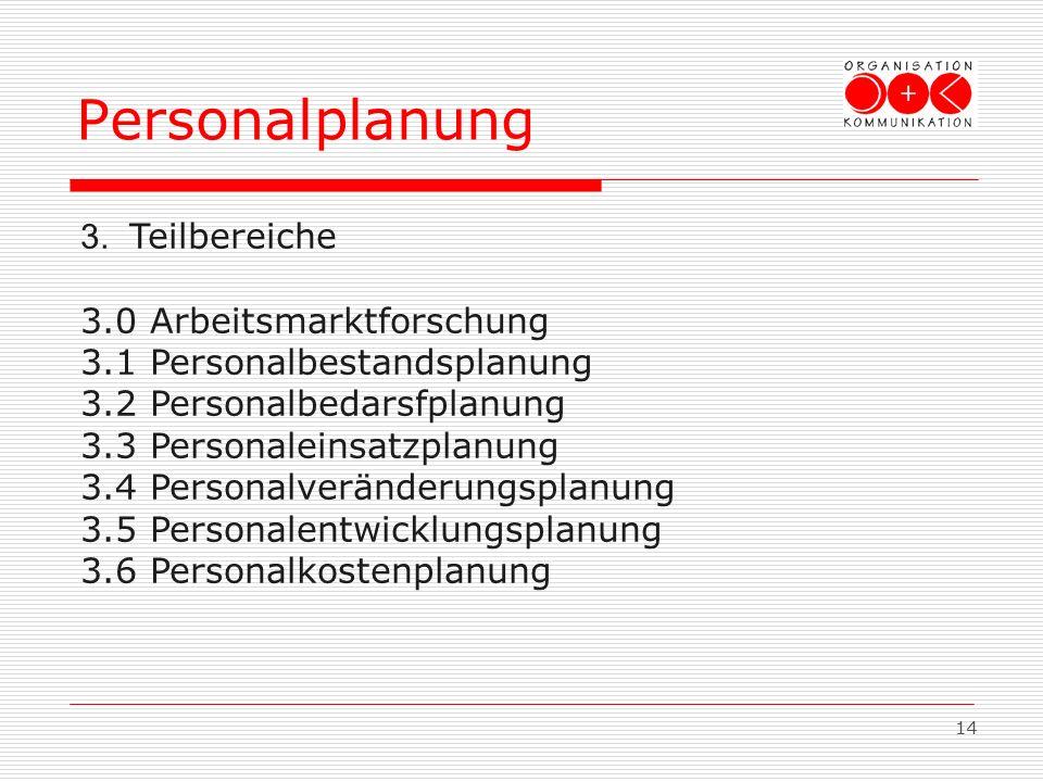 14 Personalplanung 3. Teilbereiche 3.0 Arbeitsmarktforschung 3.1 Personalbestandsplanung 3.2 Personalbedarsfplanung 3.3 Personaleinsatzplanung 3.4 Per