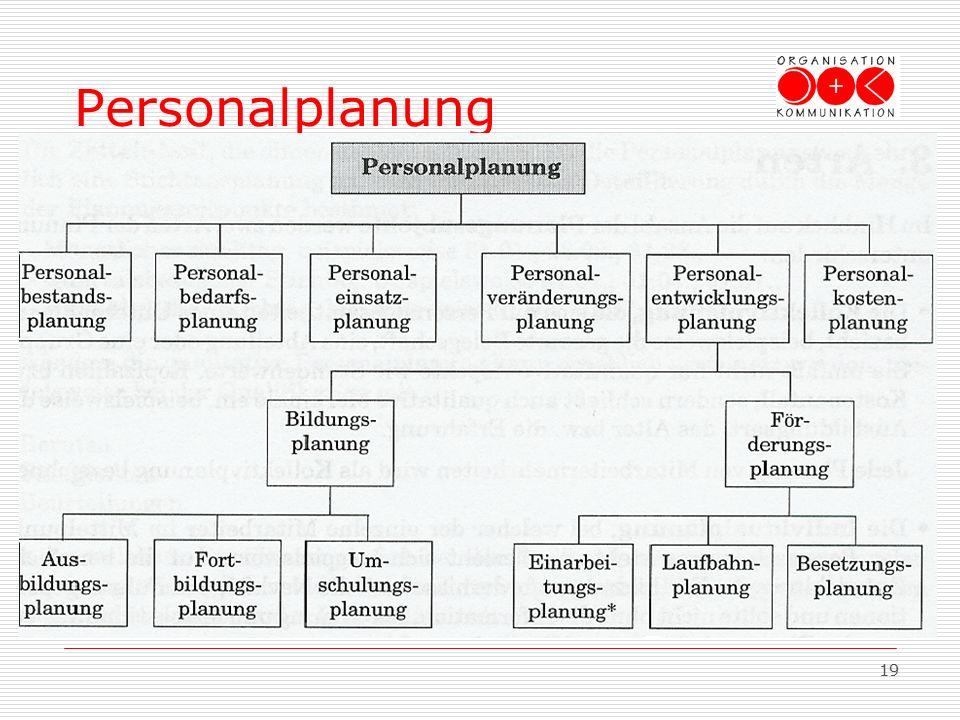 19 3.Arten Personalplanung