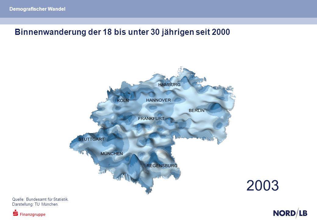 2003 Quelle: Bundesamt für Statistik. Darstellung: TU München.