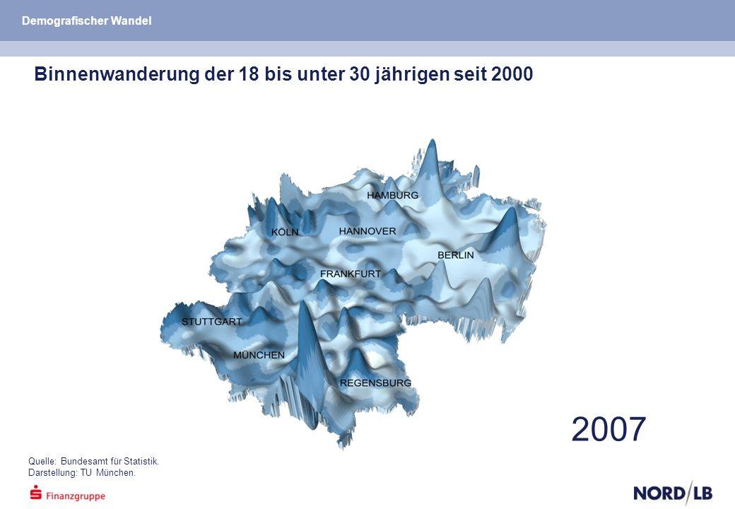 2007 Quelle: Bundesamt für Statistik. Darstellung: TU München.