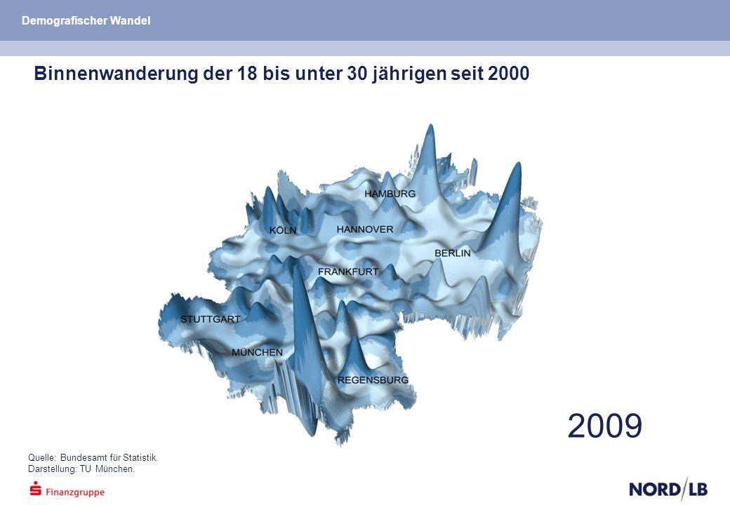 2009 Quelle: Bundesamt für Statistik. Darstellung: TU München.