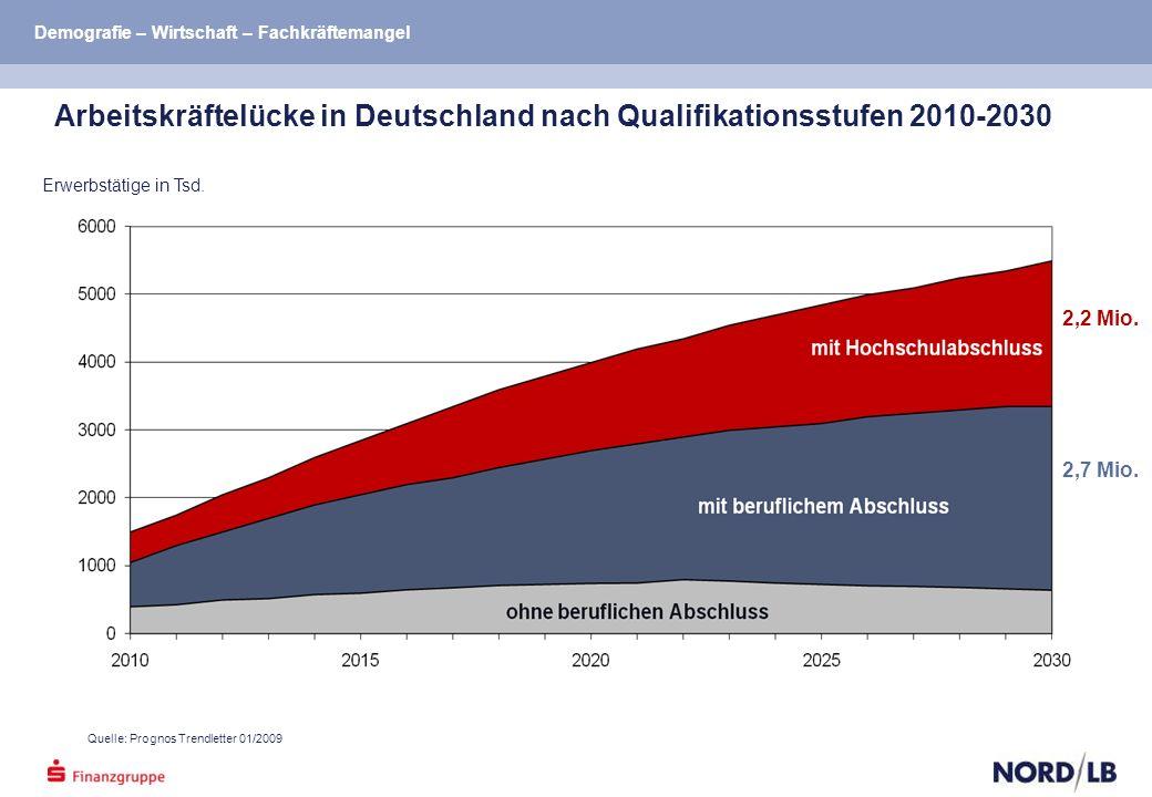 Erwerbstätige in Tsd. 2,2 Mio. 2,7 Mio.