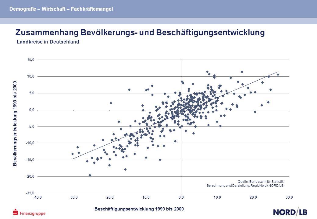 Bevölkerungsentwicklung 1999 bis 2009 Beschäftigungsentwicklung 1999 bis 2009 Zusammenhang Bevölkerungs- und Beschäftigungsentwicklung Landkreise in Deutschland Quelle: Bundesamt für Statistik; Berechnung und Darstellung: RegioNord / NORD/LB.