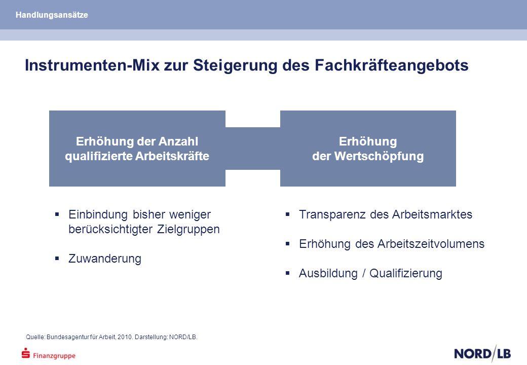 Quelle: Bundesagentur für Arbeit, 2010. Darstellung: NORD/LB.