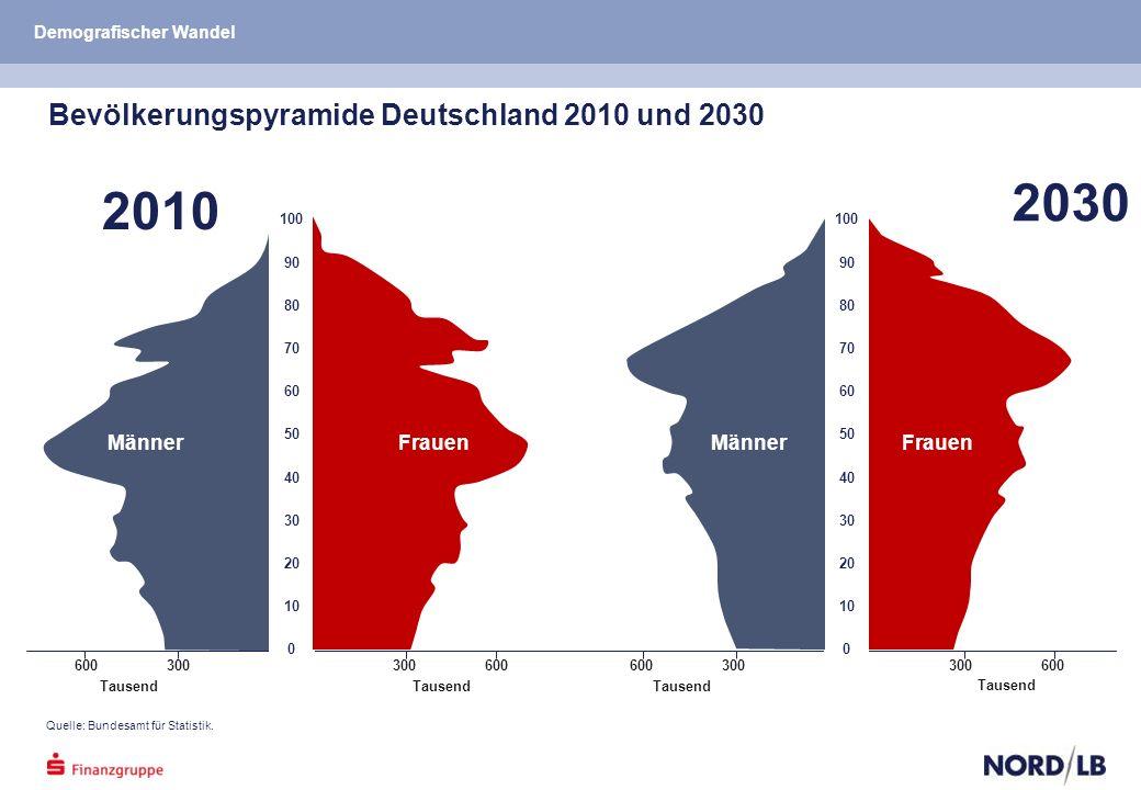 Bevölkerungspyramide Deutschland 2010 und 2030 Quelle: Bundesamt für Statistik.