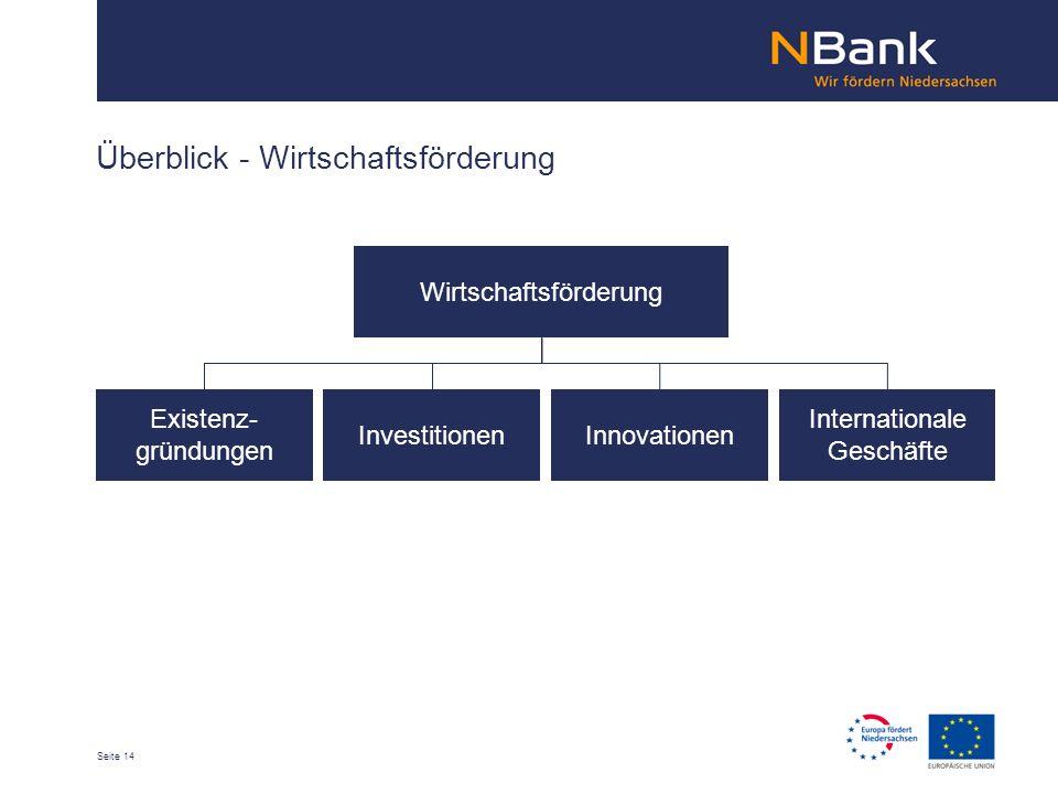 Seite 14 Überblick - Wirtschaftsförderung Wirtschaftsförderung Existenz- gründungen InvestitionenInnovationen Internationale Geschäfte