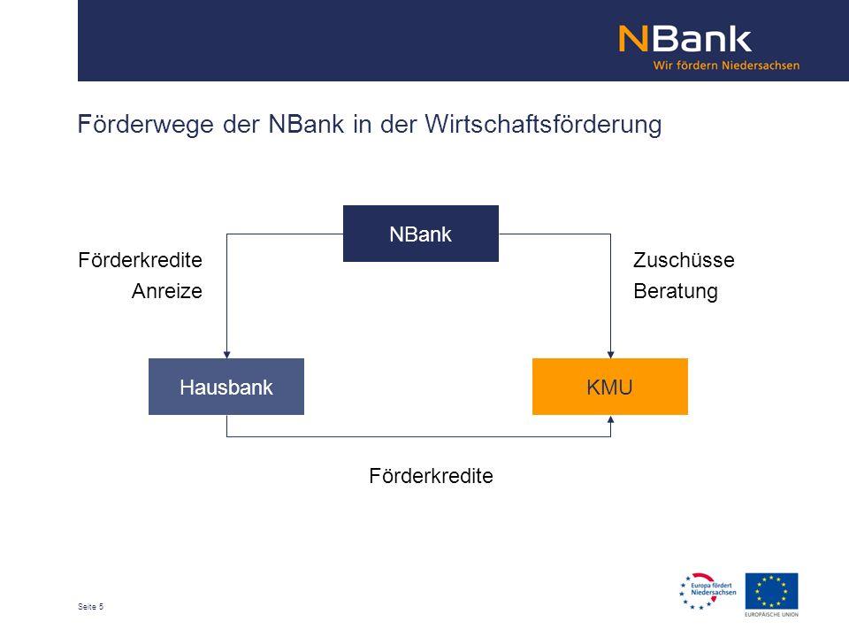 Seite 5 Förderwege der NBank in der Wirtschaftsförderung NBank HausbankKMU Förderkredite Anreize Zuschüsse Beratung Förderkredite