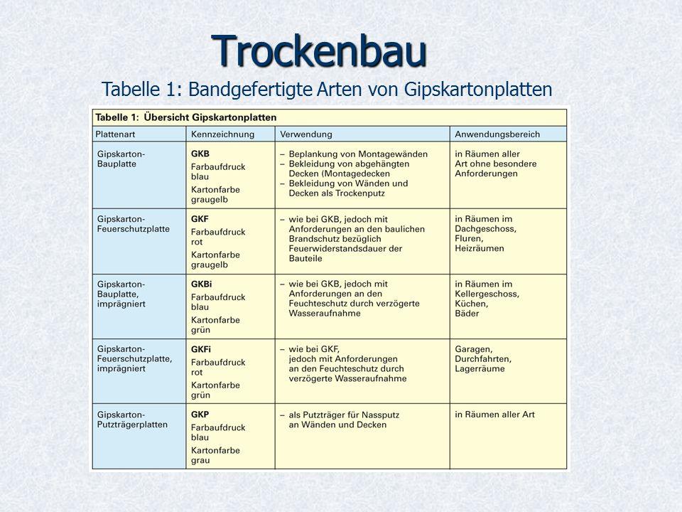 Trockenbau Tabelle 1: Bandgefertigte Arten von Gipskartonplatten