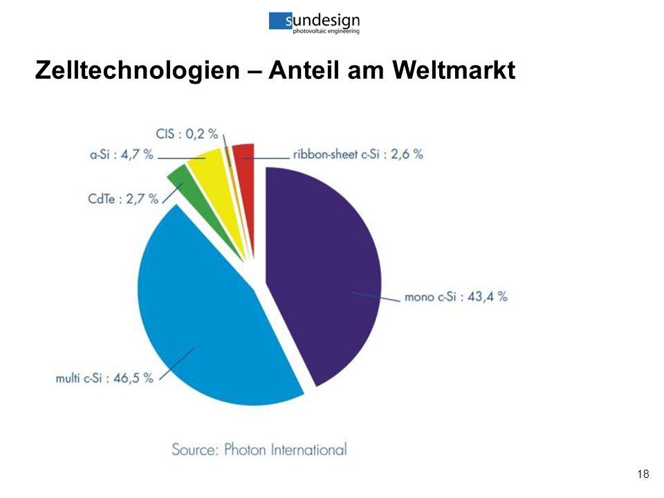 18 Zelltechnologien – Anteil am Weltmarkt