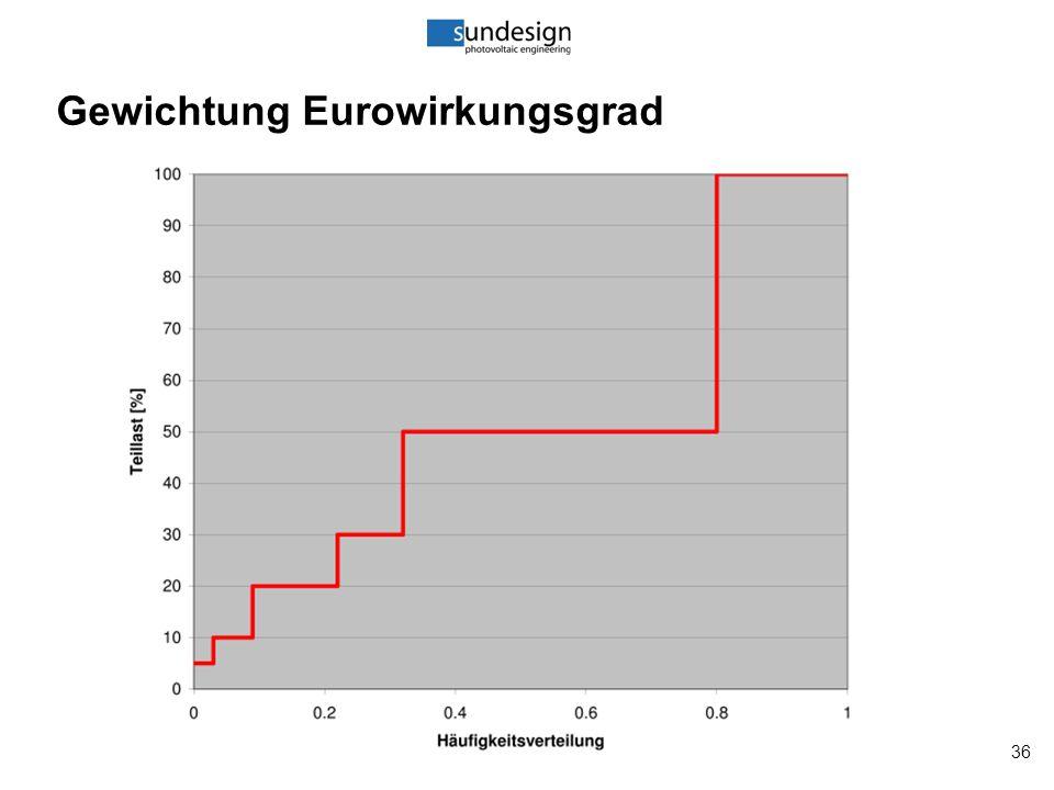 36 Gewichtung Eurowirkungsgrad