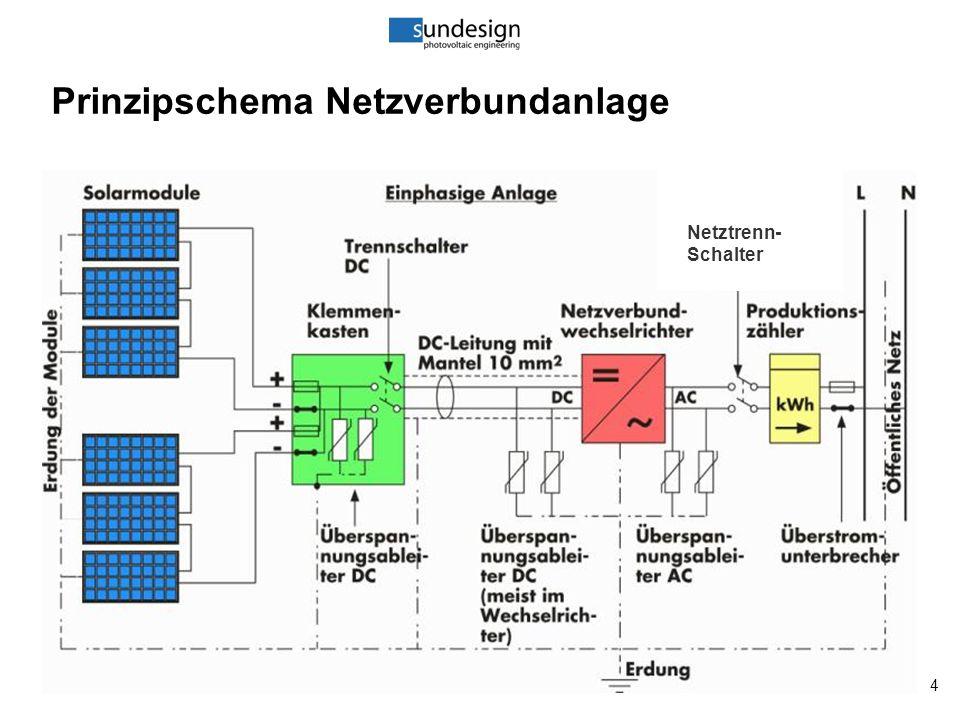 4 Prinzipschema Netzverbundanlage Netztrenn- Schalter