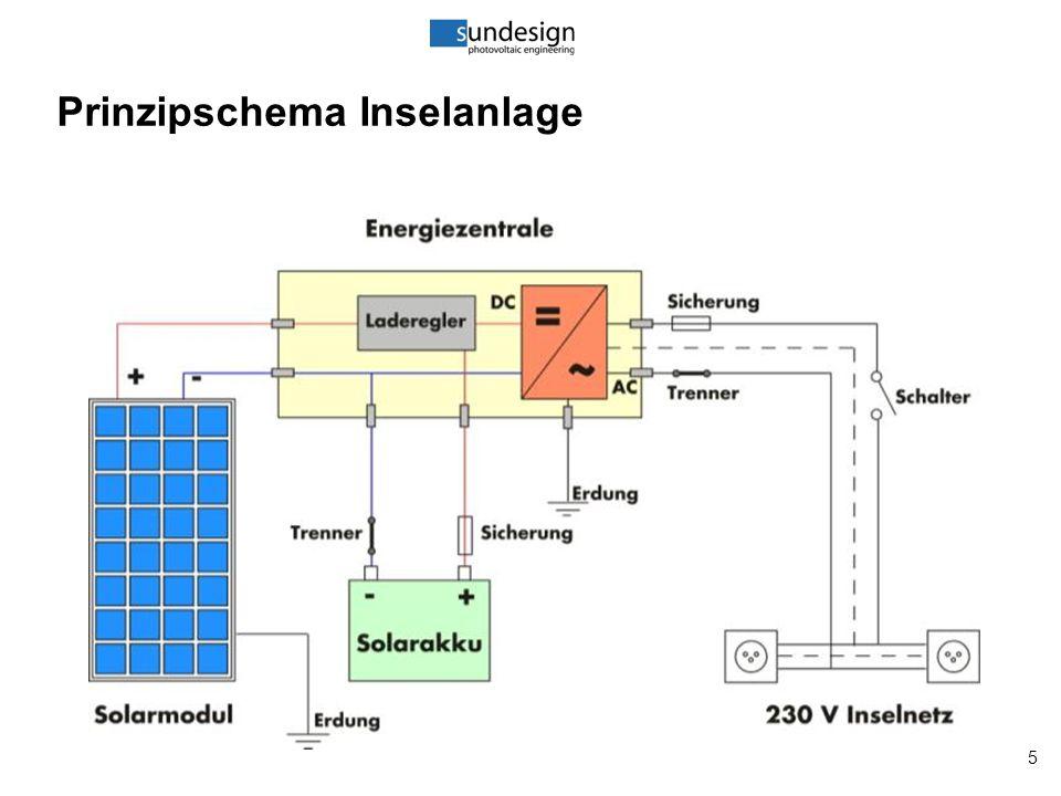 26 Modul & Anschlussbox 1.Anschluss-Box 2.Steckverbindungen 3.Entwässerungspunkte 4.Erdungspunkt 5.Aluminiumrahmen 6.Typenschild