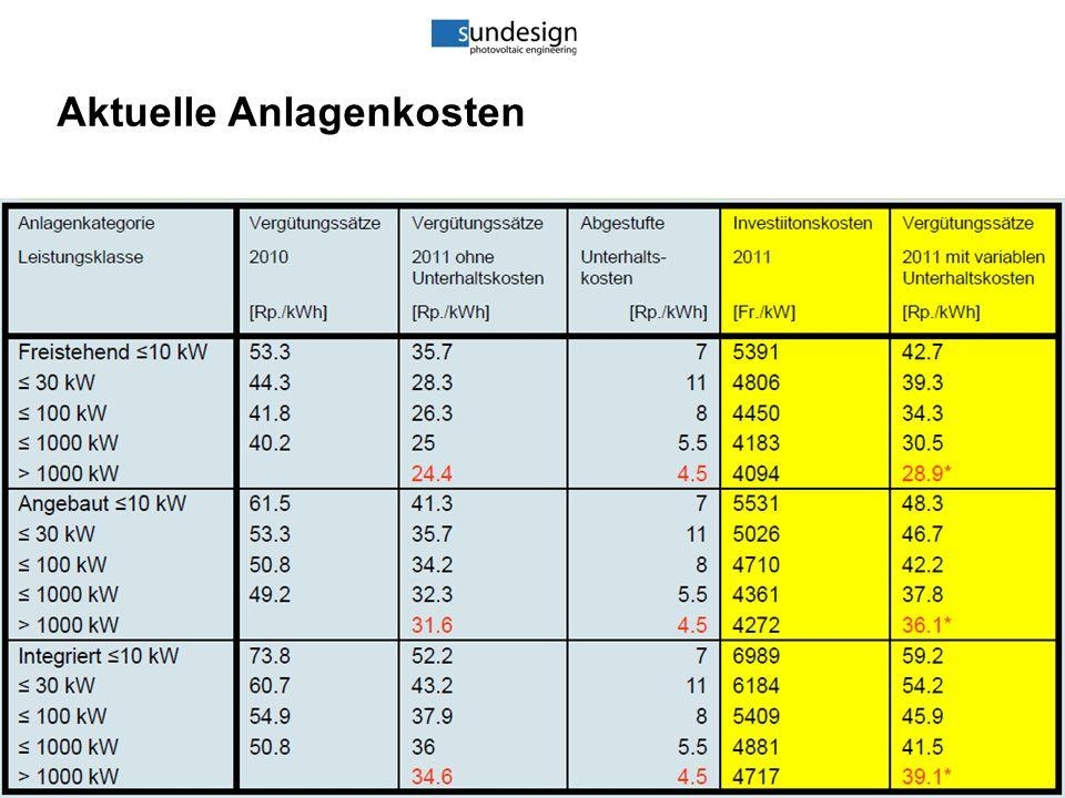 66 Aktuelle Anlagenkosten LE 41.1 Folie 66 10. Wirtschaftlichkeit 10.1 Kosten