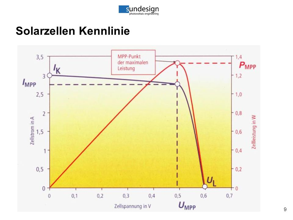 10 Solarzellen: Einstahlungseinfluss