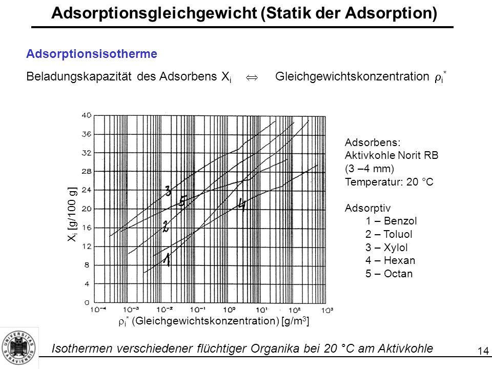 14 Adsorptionsgleichgewicht (Statik der Adsorption) Adsorptionsisotherme Beladungskapazität des Adsorbens X i  Gleichgewichtskonzentration  i * X i [g/100 g]  i * (Gleichgewichtskonzentration) [g/m 3 ] Adsorbens: Aktivkohle Norit RB (3 –4 mm) Temperatur: 20 °C Adsorptiv 1 – Benzol 2 – Toluol 3 – Xylol 4 – Hexan 5 – Octan Isothermen verschiedener flüchtiger Organika bei 20 °C am Aktivkohle