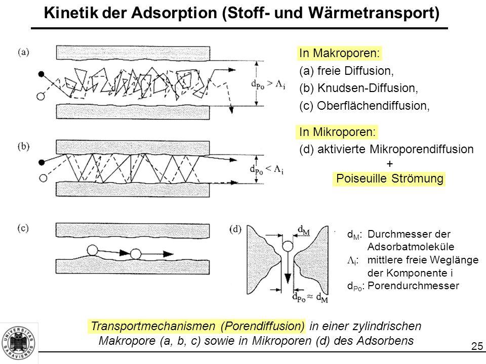 25 Kinetik der Adsorption (Stoff- und Wärmetransport) d M :Durchmesser der Adsorbatmoleküle  i :mittlere freie Weglänge der Komponente i d Po :Porendurchmesser Transportmechanismen (Porendiffusion) in einer zylindrischen Makropore (a, b, c) sowie in Mikroporen (d) des Adsorbens In Makroporen: (a) freie Diffusion, (b) Knudsen-Diffusion, (c) Oberflächendiffusion, In Mikroporen: (d) aktivierte Mikroporendiffusion + Poiseuille Strömung