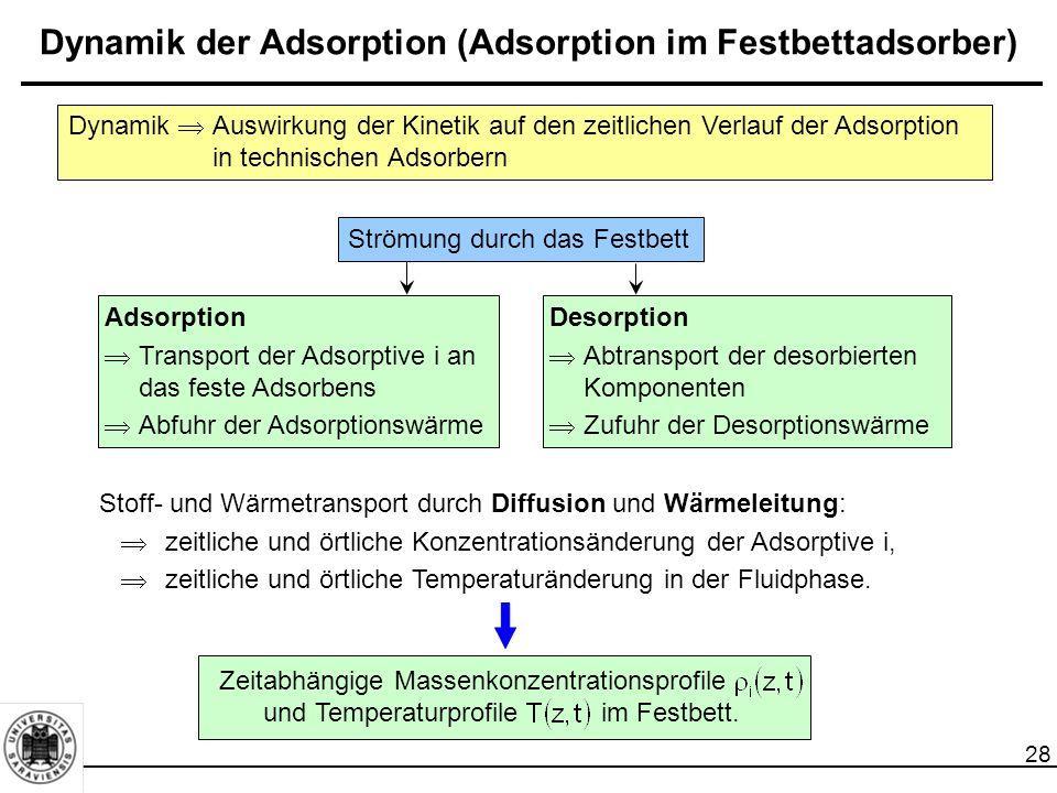 28 Dynamik der Adsorption (Adsorption im Festbettadsorber) Stoff- und Wärmetransport durch Diffusion und Wärmeleitung:  zeitliche und örtliche Konzentrationsänderung der Adsorptive i,  zeitliche und örtliche Temperaturänderung in der Fluidphase.