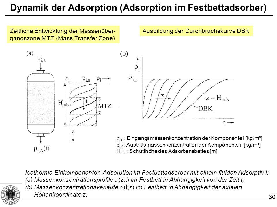 30 Dynamik der Adsorption (Adsorption im Festbettadsorber) Isotherme Einkomponenten-Adsorption im Festbettadsorber mit einem fluiden Adsorptiv i: (a)Massenkonzentrationsprofile  i (z,t) im Festbett in Abhängigkeit von der Zeit t, (b)Massenkonzentrationsverläufe  i (t,z) im Festbett in Abhängigkeit der axialen Höhenkoordinate z.