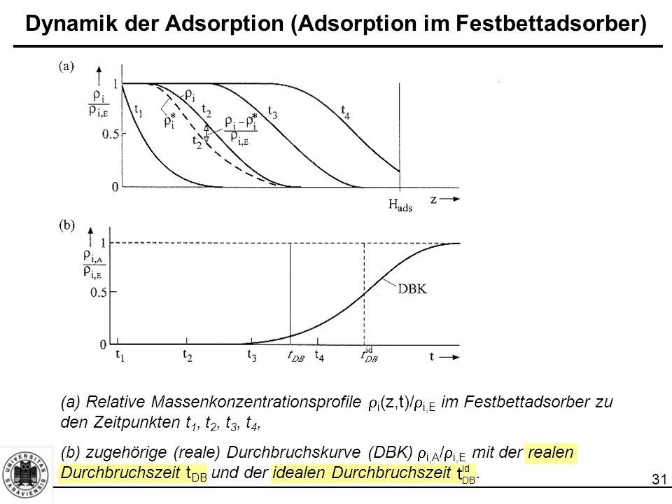 31 Dynamik der Adsorption (Adsorption im Festbettadsorber) (a) Relative Massenkonzentrationsprofile  i (z,t)/  i,E im Festbettadsorber zu den Zeitpunkten t 1, t 2, t 3, t 4, (b) zugehörige (reale) Durchbruchskurve (DBK)  i,A /  i,E mit der realen Durchbruchszeit t DB und der idealen Durchbruchszeit.