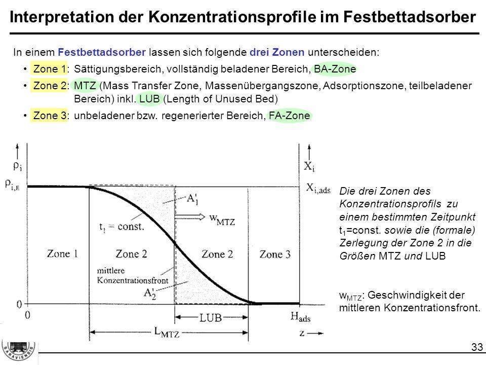 33 Interpretation der Konzentrationsprofile im Festbettadsorber In einem Festbettadsorber lassen sich folgende drei Zonen unterscheiden: Zone 1:Sättigungsbereich, vollständig beladener Bereich, BA-Zone Zone 2:MTZ (Mass Transfer Zone, Massenübergangszone, Adsorptionszone, teilbeladener Bereich) inkl.