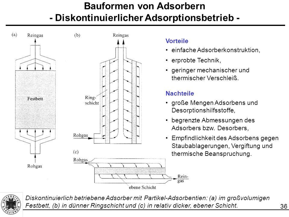 36 Bauformen von Adsorbern - Diskontinuierlicher Adsorptionsbetrieb - Vorteile einfache Adsorberkonstruktion, erprobte Technik, geringer mechanischer und thermischer Verschleiß.