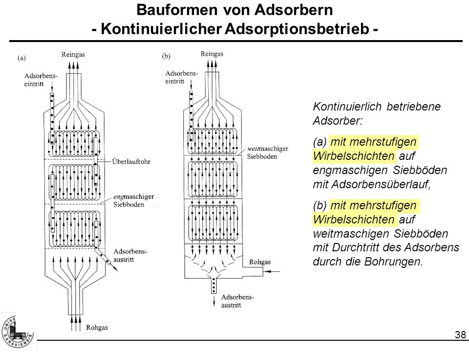 38 Bauformen von Adsorbern - Kontinuierlicher Adsorptionsbetrieb - Kontinuierlich betriebene Adsorber: (a) mit mehrstufigen Wirbelschichten auf engmaschigen Siebböden mit Adsorbensüberlauf, (b) mit mehrstufigen Wirbelschichten auf weitmaschigen Siebböden mit Durchtritt des Adsorbens durch die Bohrungen.