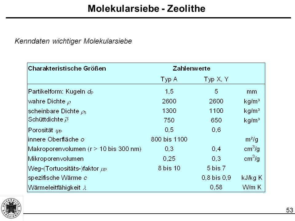53 Molekularsiebe - Zeolithe Kenndaten wichtiger Molekularsiebe