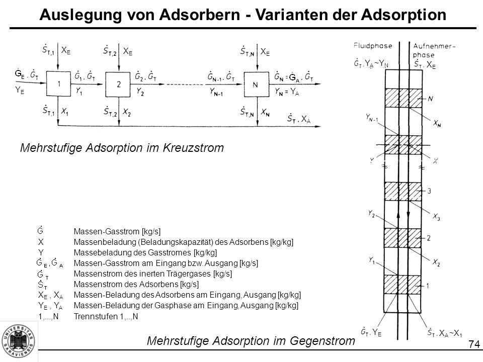 74 Mehrstufige Adsorption im Kreuzstrom Massen-Gasstrom [kg/s] XMassenbeladung (Beladungskapazität) des Adsorbens [kg/kg] YMassebeladung des Gasstromes [kg/kg] Massen-Gasstrom am Eingang bzw.