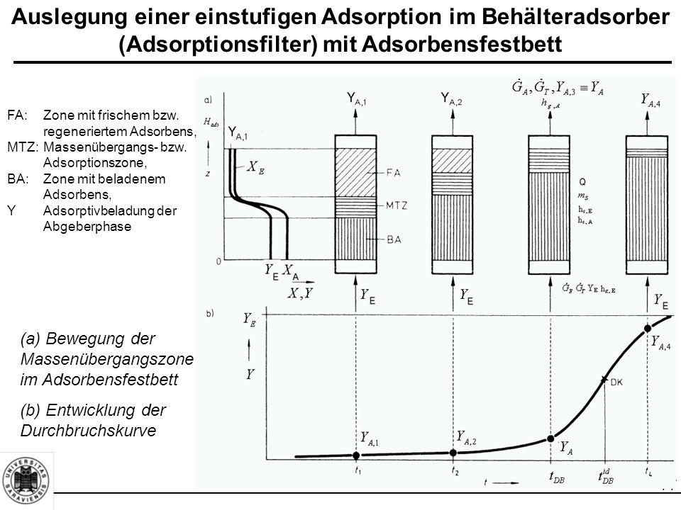 77 Auslegung einer einstufigen Adsorption im Behälteradsorber (Adsorptionsfilter) mit Adsorbensfestbett (a) Bewegung der Massenübergangszone im Adsorbensfestbett (b) Entwicklung der Durchbruchskurve FA:Zone mit frischem bzw.