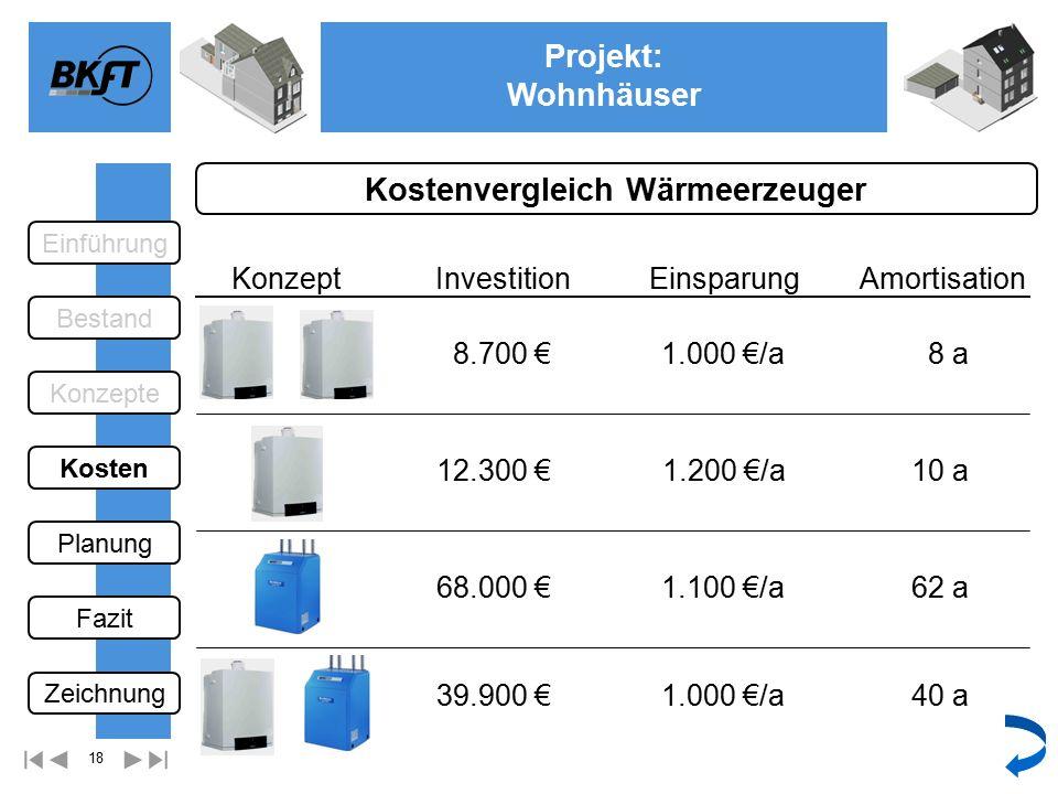 18 Projekt: Wohnhäuser Ge Kostenvergleich Wärmeerzeuger KonzeptInvestitionAmortisation 8.700 €8 a 12.300 €10 a 68.000 €62 a 39.900 €40 a Einsparung 1.000 €/a 1.200 €/a 1.100 €/a 1.000 €/a Einführung Bestand Fazit Kosten Konzepte Planung Zeichnung