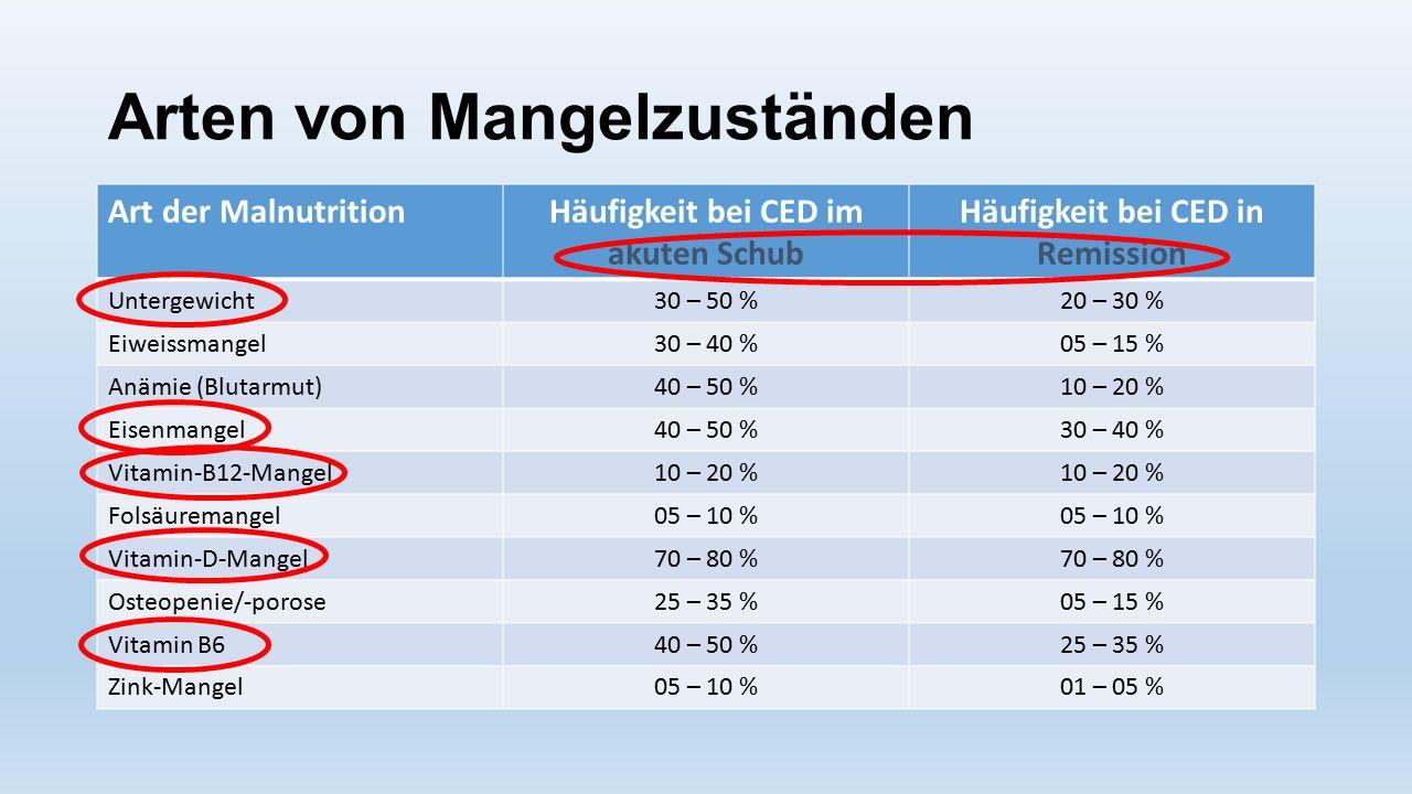 Arten von Mangelzuständen Art der MalnutritionHäufigkeit bei CED im akuten Schub Häufigkeit bei CED in Remission Untergewicht30 – 50 %20 – 30 % Eiweis