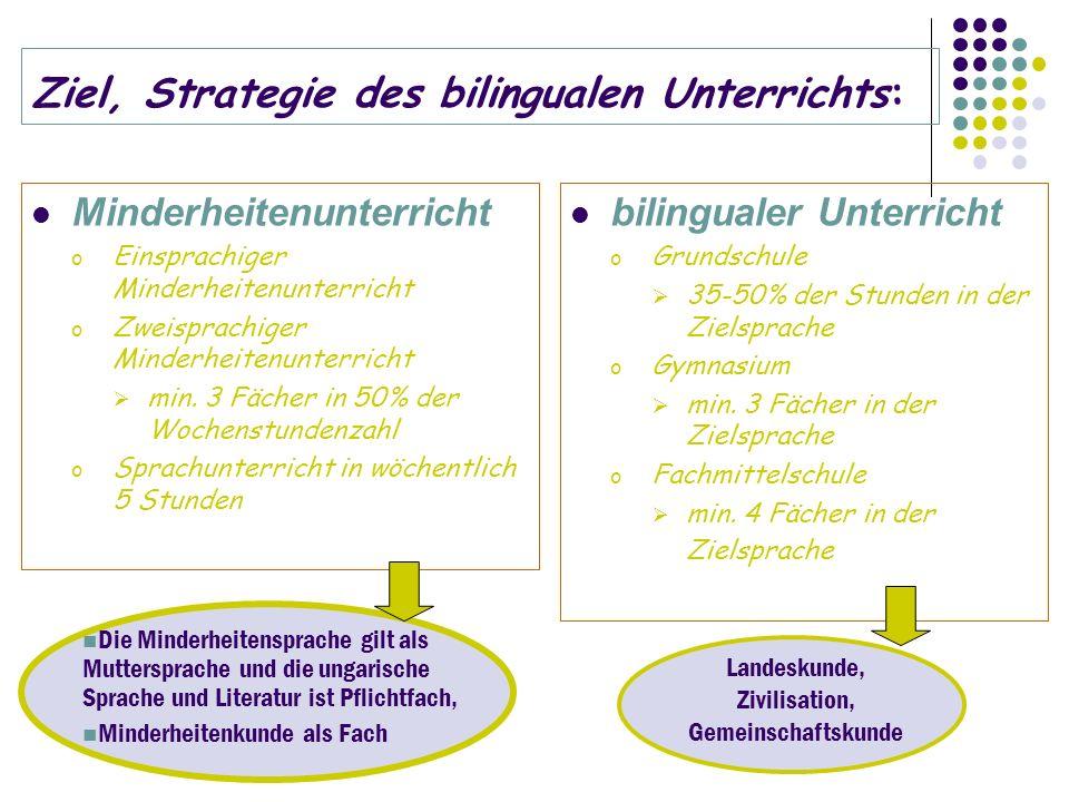 Ungarndeutsches Bildungszentrum Internat Gymnasium Pädagogisches Institut Grundschule Kindergarten Kulturabteilung Wirtschaftsabteilung Kulturabteilung Fachmittelschule