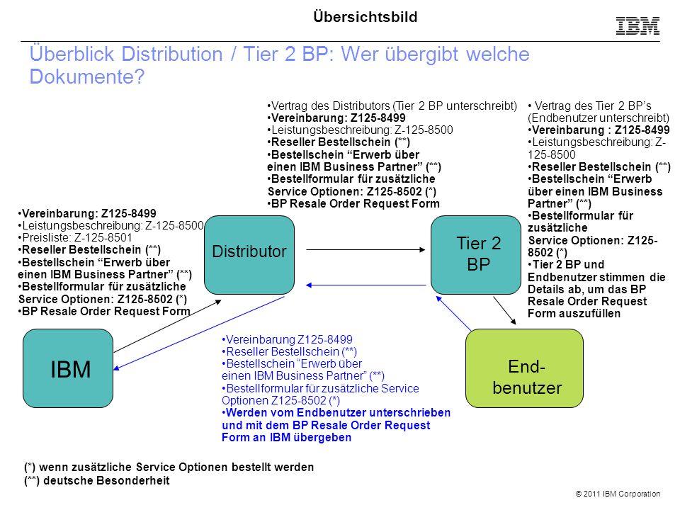 © 2011 IBM Corporation Überblick Distribution / Tier 2 BP: Wer übergibt welche Dokumente? IBM Distributor End- benutzer Tier 2 BP Vereinbarung: Z125-8
