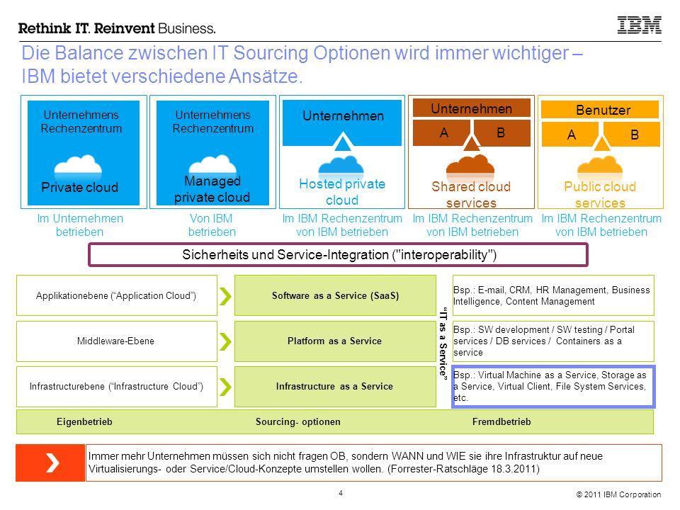 © 2011 IBM Corporation 5 IBM bietet eine große Auswahl an Bereitstellungsmodellen an.