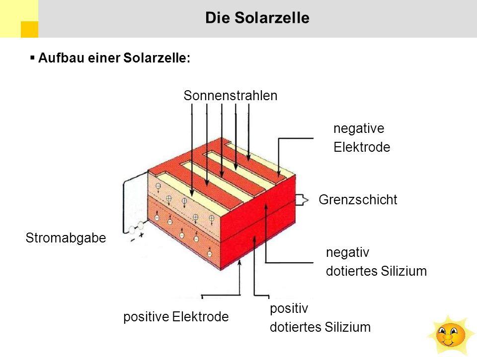 Die Solarzelle  Aufbau einer Solarzelle: Sonnenstrahlen negative Elektrode Grenzschicht negativ dotiertes Silizium positiv dotiertes Silizium positive Elektrode Stromabgabe