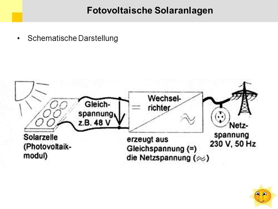 Fotovoltaische Solaranlagen Schematische Darstellung