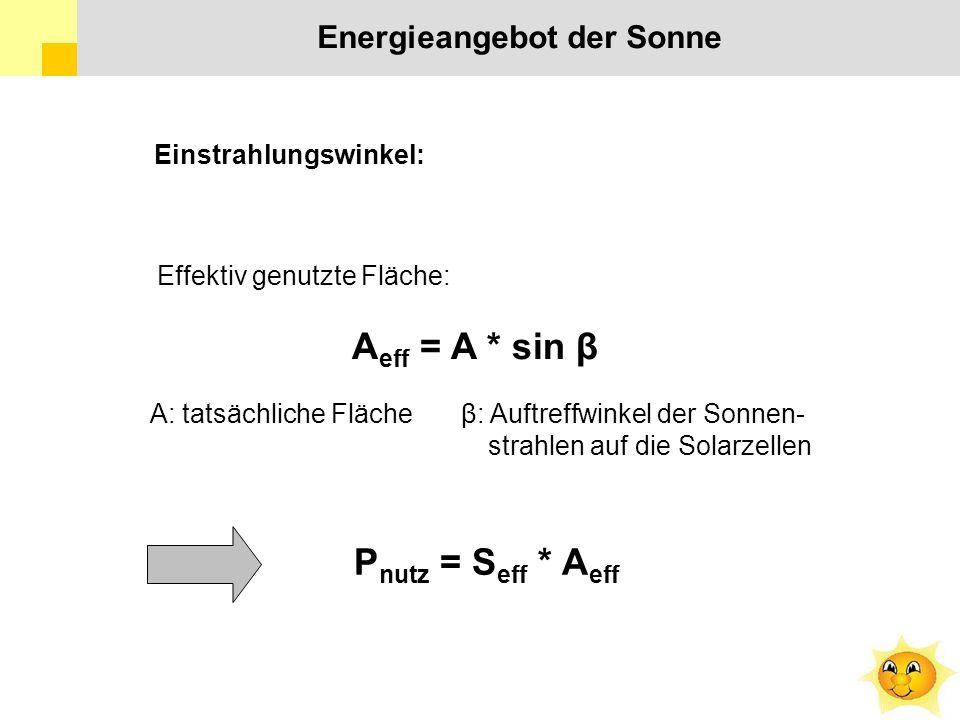 Einstrahlungswinkel: Effektiv genutzte Fläche: A eff = A * sin β A: tatsächliche Fläche β: Auftreffwinkel der Sonnen- strahlen auf die Solarzellen P nutz = S eff * A eff Energieangebot der Sonne