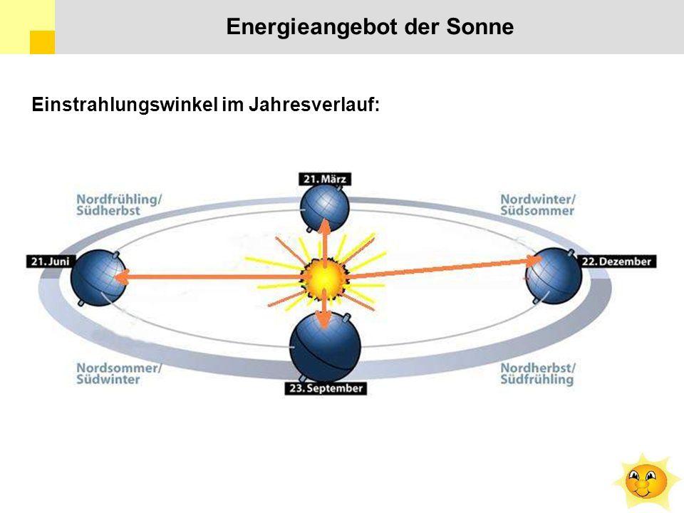 Einstrahlungswinkel im Jahresverlauf: Energieangebot der Sonne