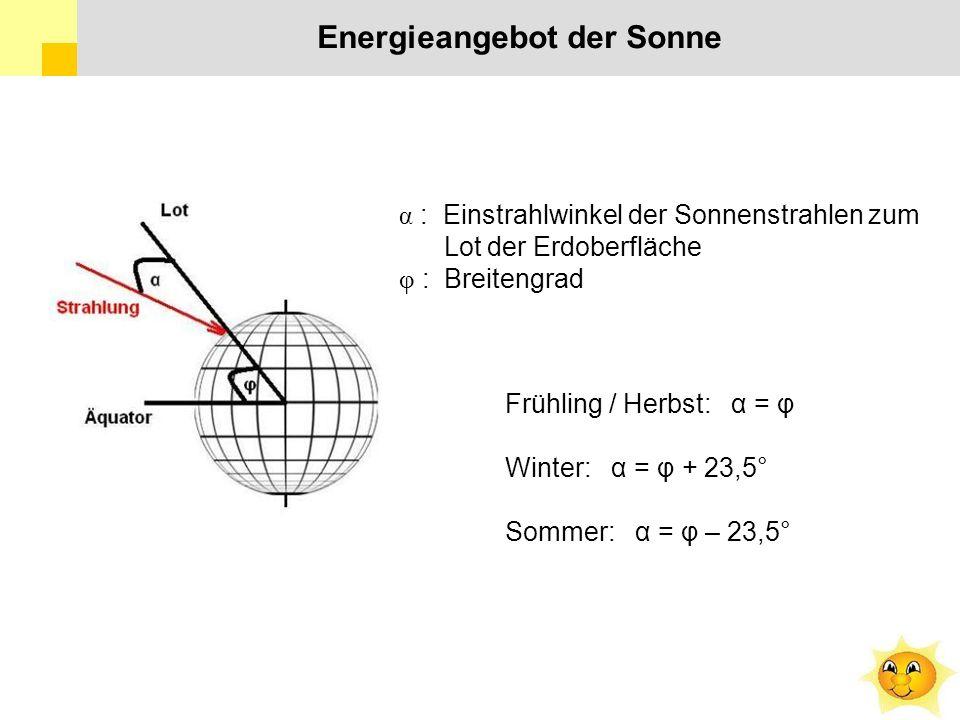 α : Einstrahlwinkel der Sonnenstrahlen zum Lot der Erdoberfläche φ : Breitengrad Frühling / Herbst: α = φ Winter: α = φ + 23,5° Sommer: α = φ – 23,5° Energieangebot der Sonne
