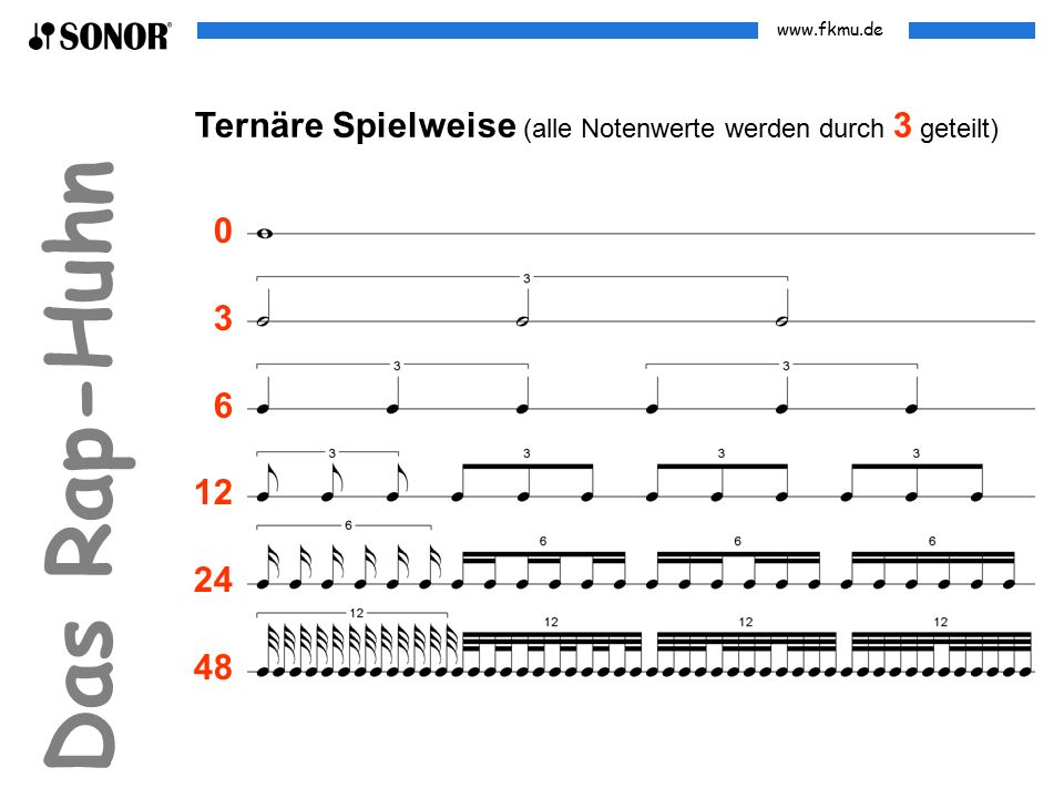 www.fkmu.de Das Rap-Huhn Eintaktige Rhythmen geeignet für binäre Spielweise Gruppe 1 Gruppe 2 Gruppe 1 Gruppe 2