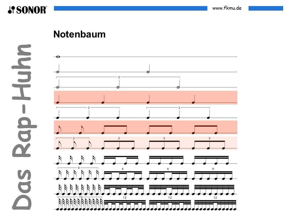 www.fkmu.de Das Rap-Huhn Binäre Spielweise Alle Noten werden gesprochen oder gespielt wie notiert.