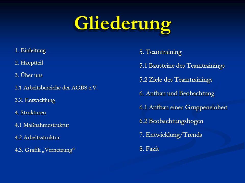 GliederungGliederung 1. Einleitung 2. Hauptteil 3.