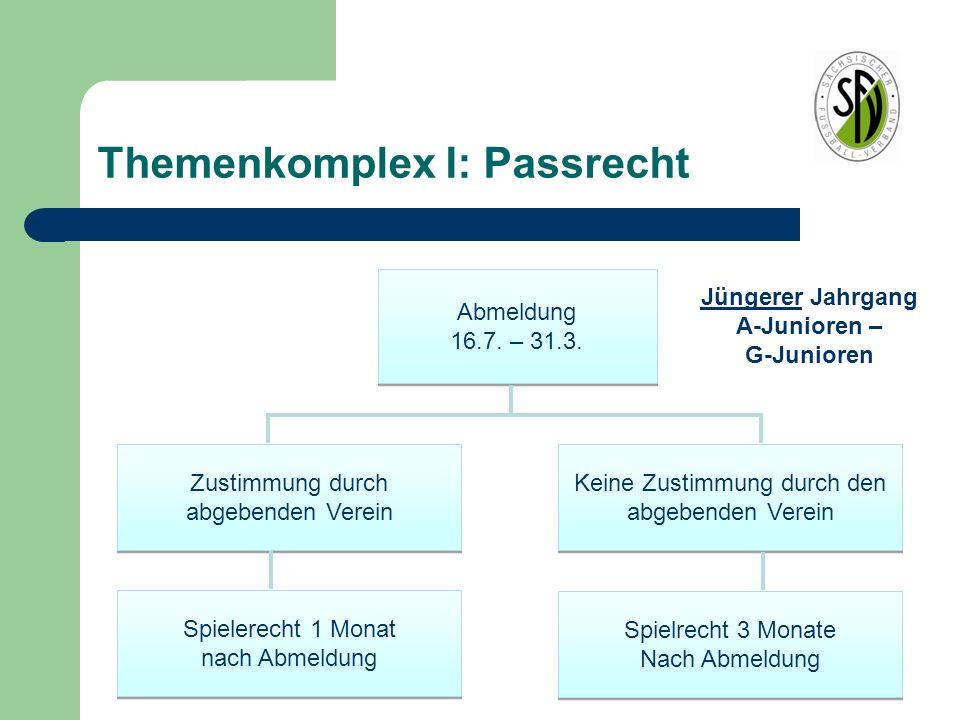 Themenkomplex I: Passrecht Abmeldung 16.7. – 31.3. Abmeldung 16.7. – 31.3. Zustimmung durch abgebenden Verein Keine Zustimmung durch den abgebenden Ve
