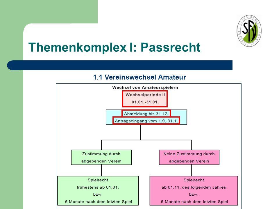 Themenkomplex I: Passrecht 1.1 Vereinswechsel Amateur