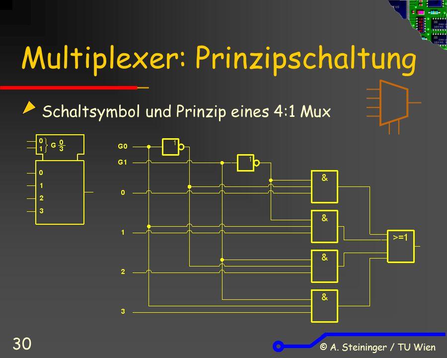 © A. Steininger / TU Wien 30 Multiplexer: Prinzipschaltung Schaltsymbol und Prinzip eines 4:1 Mux