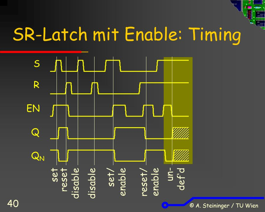 © A. Steininger / TU Wien 40 SR-Latch mit Enable: Timing R set S EN Q QNQN resetdisable set/ enable reset/ enable un- def'd