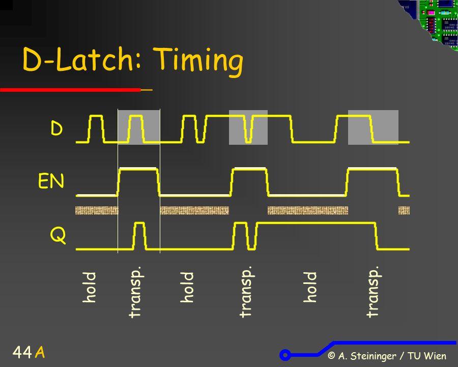 © A. Steininger / TU Wien 44 D-Latch: Timing D hold EN Q transp. A hold transp. hold transp.